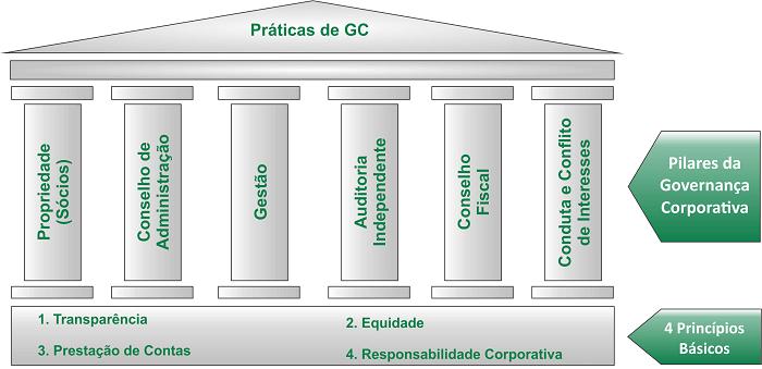 Benefícios Governança Corporativa