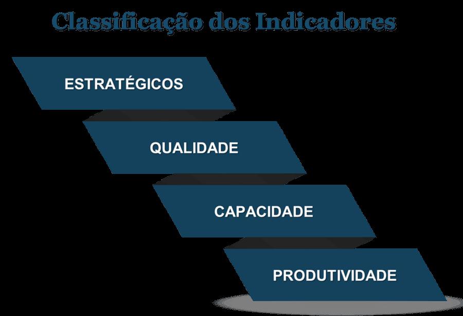 Indicadores de desempenho de processos