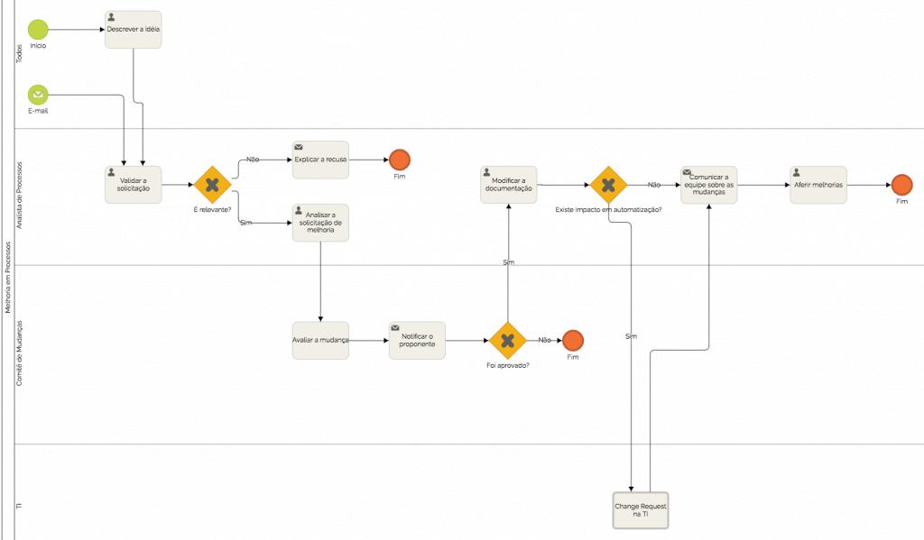 exemplos de mapeamento de processos organizacionais