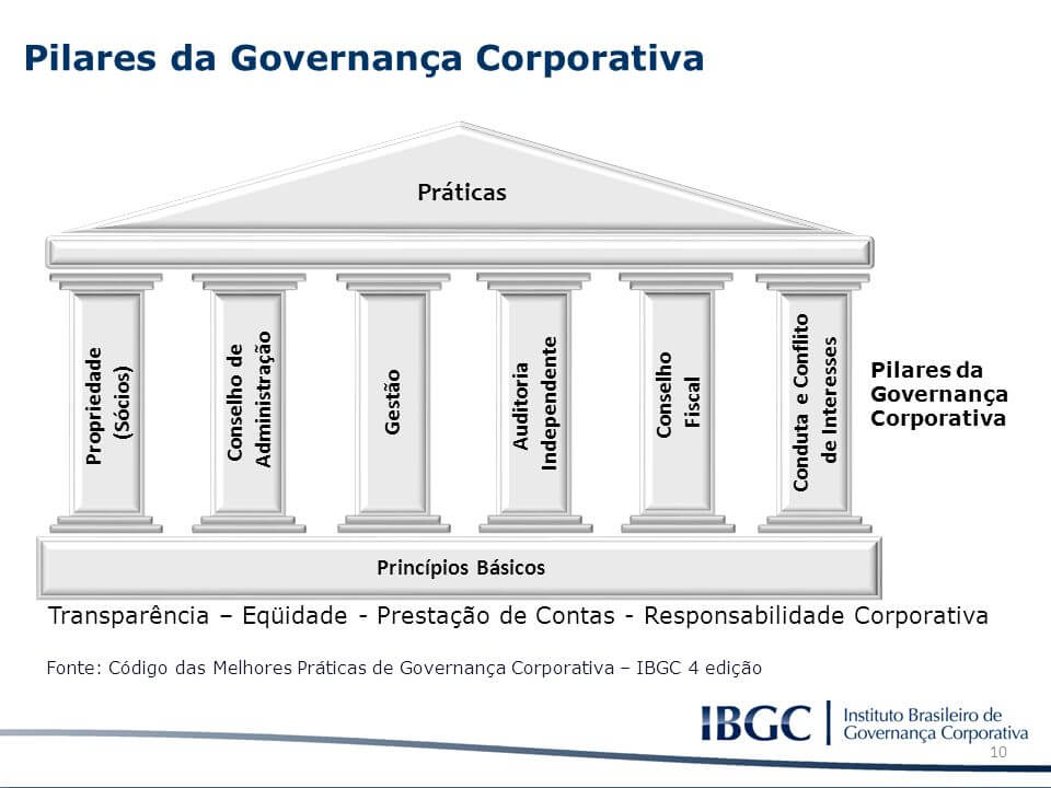 o que é governança corporativa