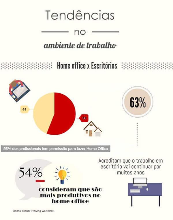 Como implantar home office na empresa