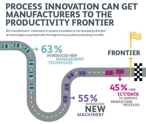 exemplo de inovação de processo
