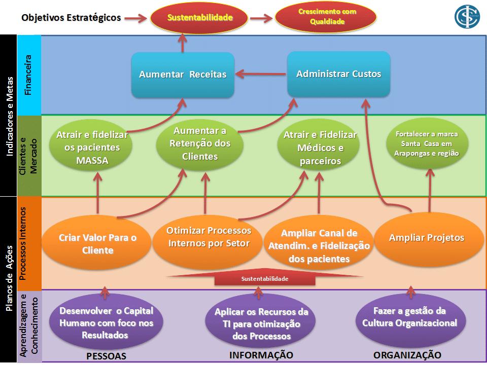 Como fazer um mapa estratégico