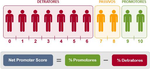 Como implantar indicadores de desempenho
