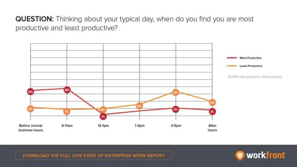 dicas para aumentar a produtividade no trabalho