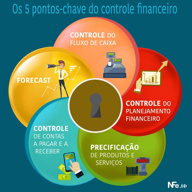 O que é projeção financeira