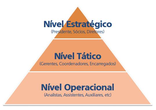 Diferença entre gestão e administração