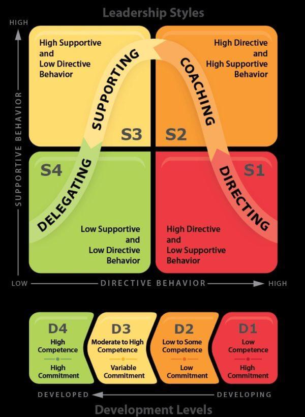 O que é liderança situacional