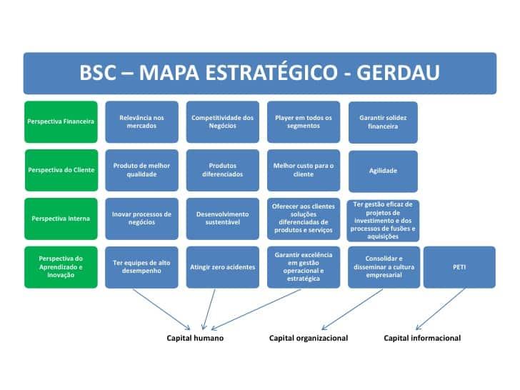 como fazer um mapa estratégico BSC