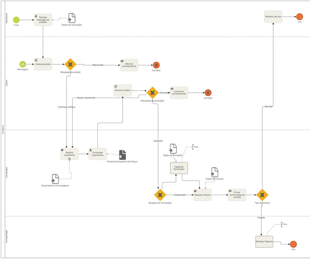 Mapa de processos