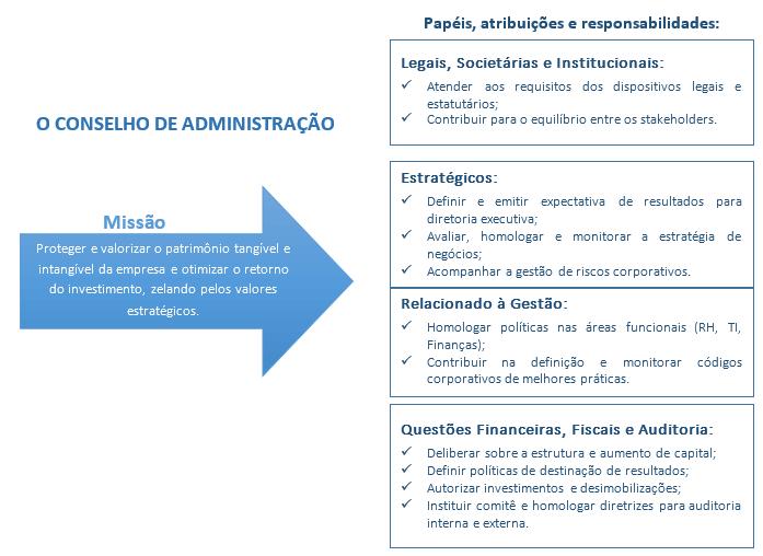 princípios de governança corporativa