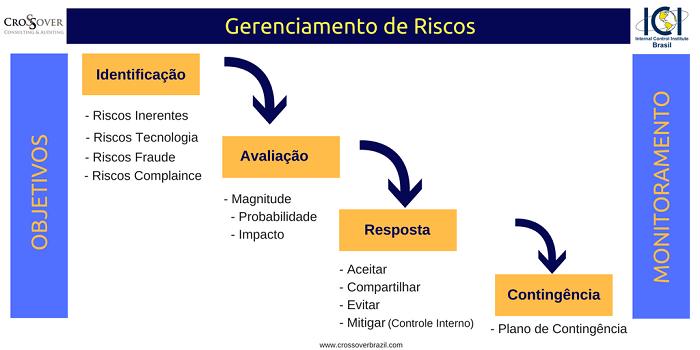 Como fazer gestão de risco