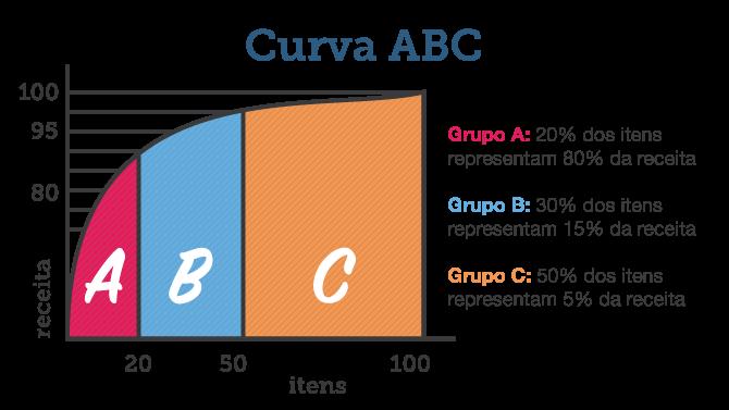 Como calcular a curva abc